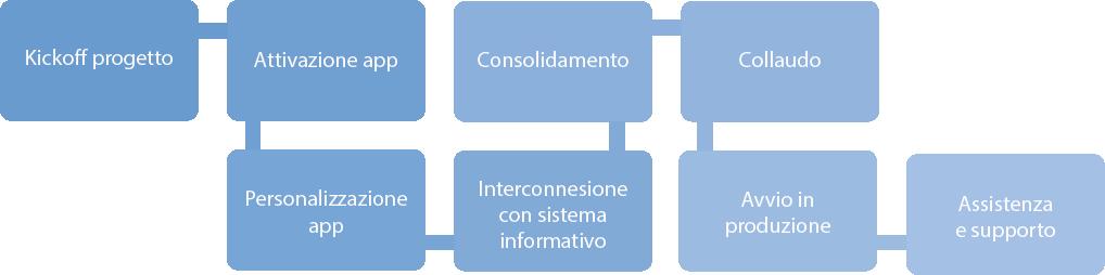 processo-attivazione-crm-gratis